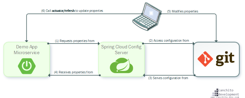CANCHITO-DEV: Spring Boot Config - Server and client demo