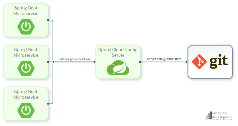 CANCHITO-DEV: Spring Boot Config - Server and client-side support for externalized configuration